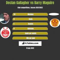 Declan Gallagher vs Barry Maguire h2h player stats
