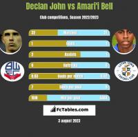Declan John vs Amari'i Bell h2h player stats