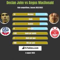 Declan John vs Angus MacDonald h2h player stats