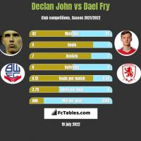 Declan John vs Dael Fry h2h player stats