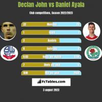 Declan John vs Daniel Ayala h2h player stats
