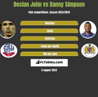 Declan John vs Danny Simpson h2h player stats