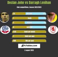 Declan John vs Darragh Lenihan h2h player stats