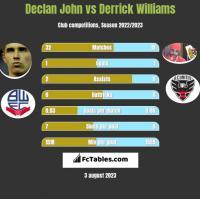 Declan John vs Derrick Williams h2h player stats