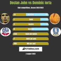 Declan John vs Dominic Iorfa h2h player stats