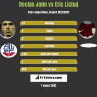 Declan John vs Eric Lichaj h2h player stats