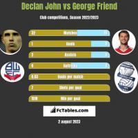 Declan John vs George Friend h2h player stats
