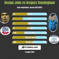 Declan John vs Gregory Cunningham h2h player stats