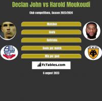 Declan John vs Harold Moukoudi h2h player stats
