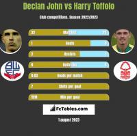 Declan John vs Harry Toffolo h2h player stats