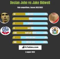Declan John vs Jake Bidwell h2h player stats