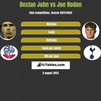 Declan John vs Joe Rodon h2h player stats