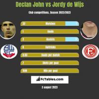 Declan John vs Jordy de Wijs h2h player stats