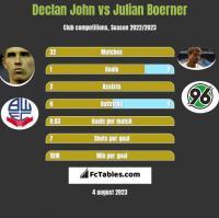 Declan John vs Julian Boerner h2h player stats