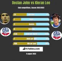 Declan John vs Kieran Lee h2h player stats