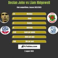 Declan John vs Liam Ridgewell h2h player stats