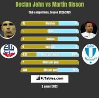 Declan John vs Martin Olsson h2h player stats