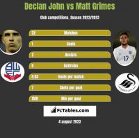 Declan John vs Matt Grimes h2h player stats