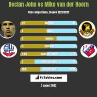 Declan John vs Mike van der Hoorn h2h player stats