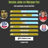 Declan John vs Morgan Fox h2h player stats