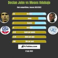 Declan John vs Moses Odubajo h2h player stats