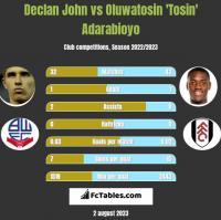 Declan John vs Oluwatosin 'Tosin' Adarabioyo h2h player stats