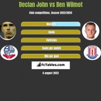 Declan John vs Ben Wilmot h2h player stats