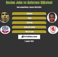 Declan John vs Anfernee Dijksteel h2h player stats