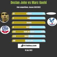 Declan John vs Marc Guehi h2h player stats