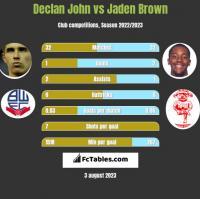 Declan John vs Jaden Brown h2h player stats