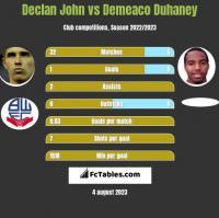 Declan John vs Demeaco Duhaney h2h player stats
