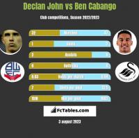 Declan John vs Ben Cabango h2h player stats