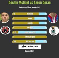 Declan McDaid vs Aaron Doran h2h player stats