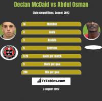 Declan McDaid vs Abdul Osman h2h player stats