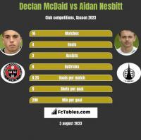 Declan McDaid vs Aidan Nesbitt h2h player stats