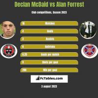 Declan McDaid vs Alan Forrest h2h player stats