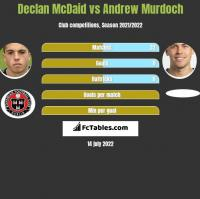 Declan McDaid vs Andrew Murdoch h2h player stats
