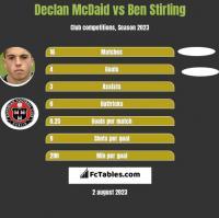 Declan McDaid vs Ben Stirling h2h player stats