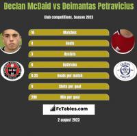 Declan McDaid vs Deimantas Petravicius h2h player stats