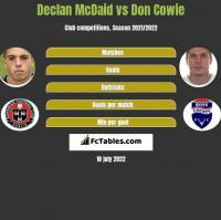 Declan McDaid vs Don Cowie h2h player stats