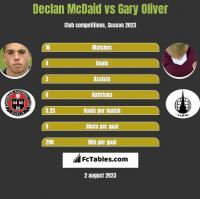 Declan McDaid vs Gary Oliver h2h player stats