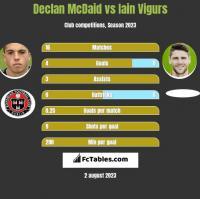 Declan McDaid vs Iain Vigurs h2h player stats