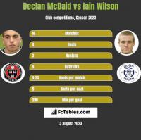 Declan McDaid vs Iain Wilson h2h player stats
