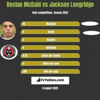 Declan McDaid vs Jackson Longridge h2h player stats
