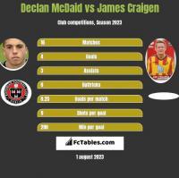 Declan McDaid vs James Craigen h2h player stats