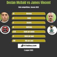 Declan McDaid vs James Vincent h2h player stats