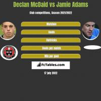 Declan McDaid vs Jamie Adams h2h player stats