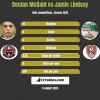 Declan McDaid vs Jamie Lindsay h2h player stats