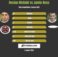 Declan McDaid vs Jamie Ness h2h player stats