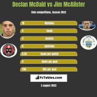 Declan McDaid vs Jim McAlister h2h player stats